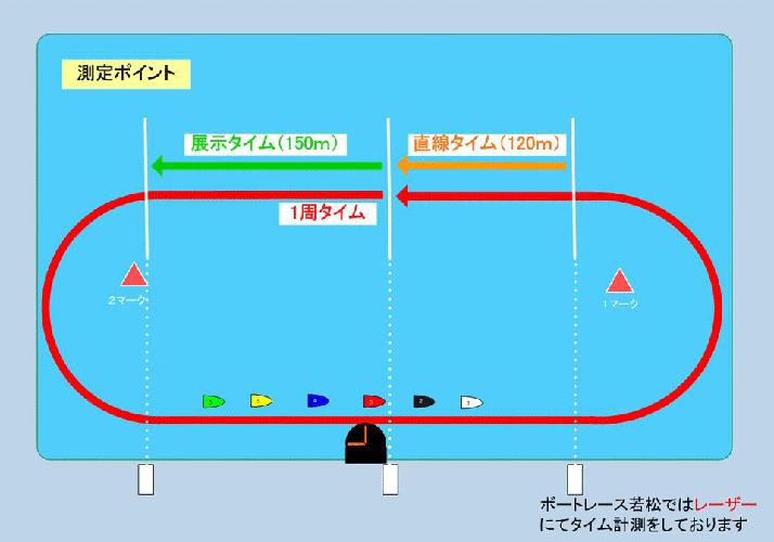 ボートレース若松オリジナル展示データ測定ポイント