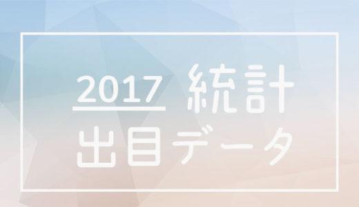 2017年度 ボートレース・競艇 / 出目別回収率データ