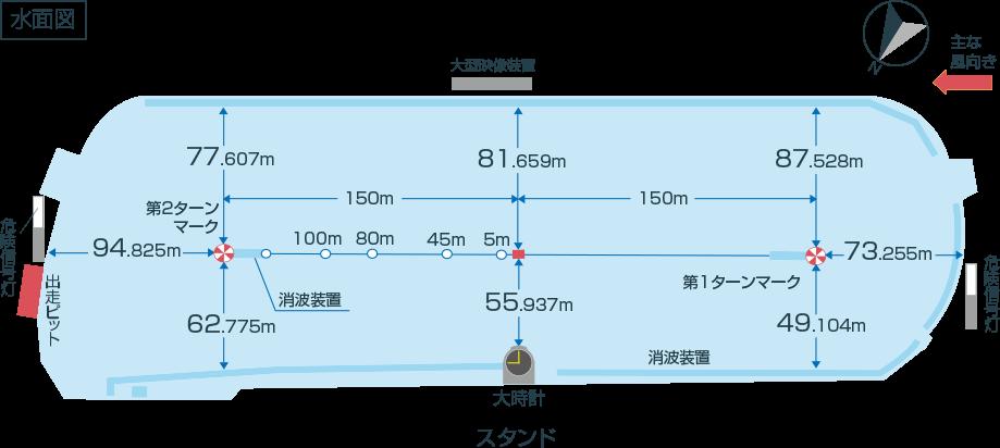ボートレース尼崎競艇場水面図