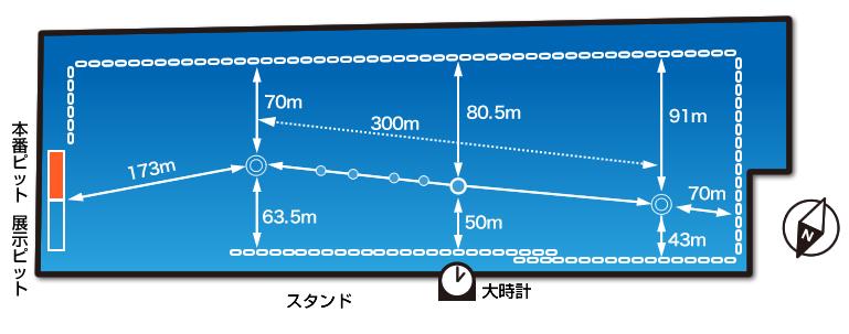 ボートレース下関競艇場水面図