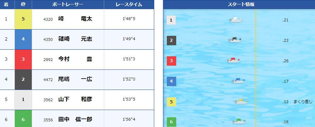宮島競艇5コースまくり差し