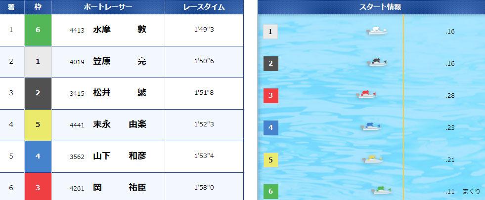 宮島競艇6コースまくり