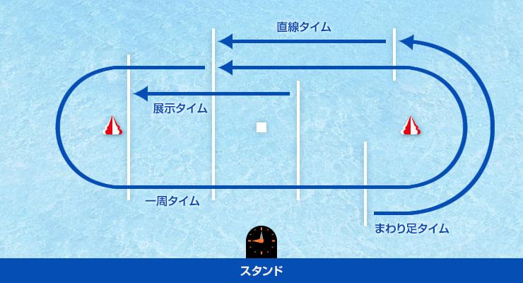芦屋競艇展示データ