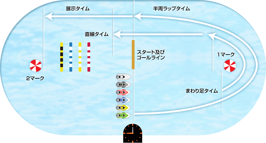桐生競艇展示データ