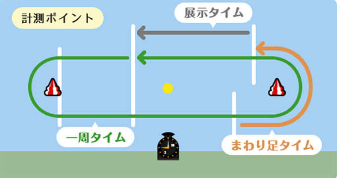 徳山競艇展示データ
