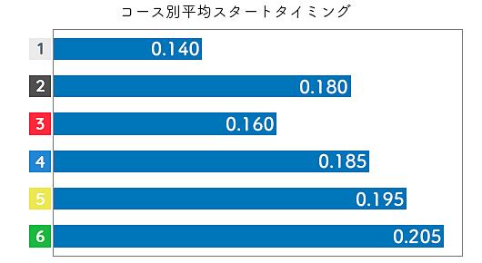 中里優子 ST特徴3