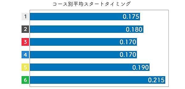 海野ゆかりSTデータ1