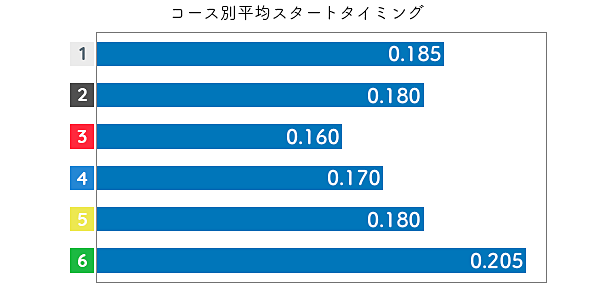 海野ゆかりSTデータ3