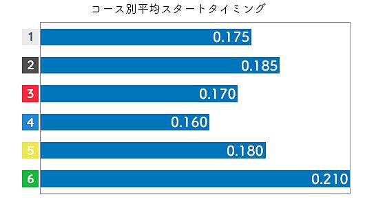 五反田忍 ST特徴1