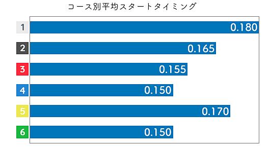 五反田忍 ST特徴3