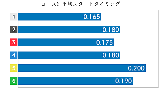 向井美鈴 STデータ1