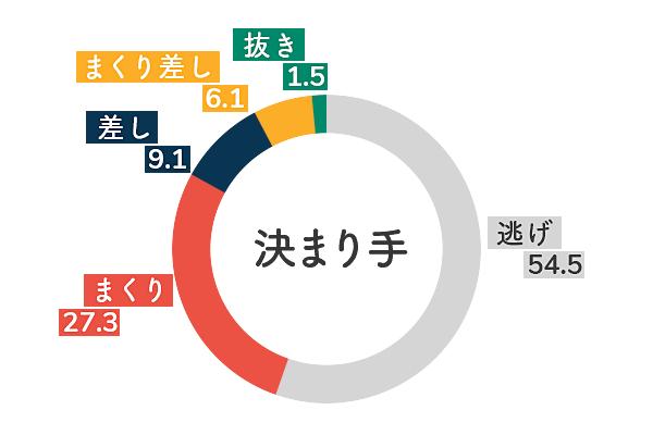 金田幸子 決まり手傾向2