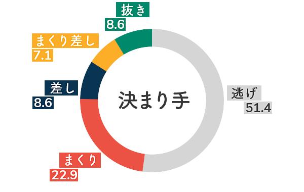 竹井奈美 決まり手傾向2