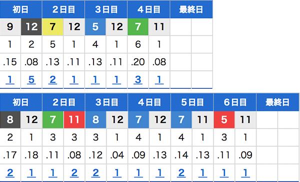 大村インコース成績