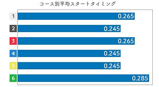 橋谷田佳織 ST傾向3