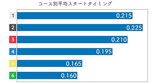 藤田美代 ST傾向3