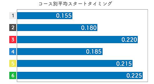 武藤綾子 STデータ1