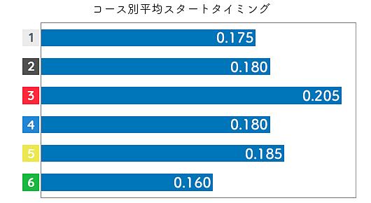 栢場優子 STデータ1