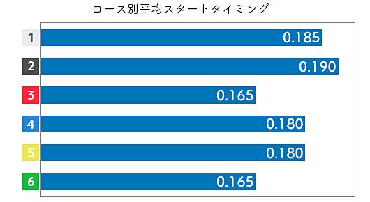 栢場優子 STデータ3