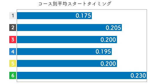 安達美帆 STデータ3