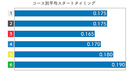 森岡真希 STデータ3