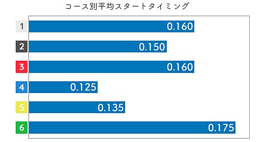 池田明美 STデータ1