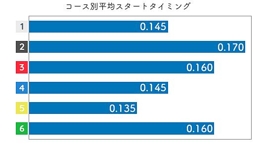池田明美 STデータ3