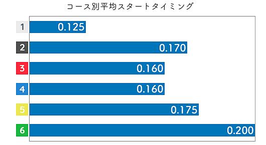 池田浩美 STデータ1