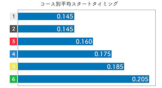 池田浩美 STデータ3