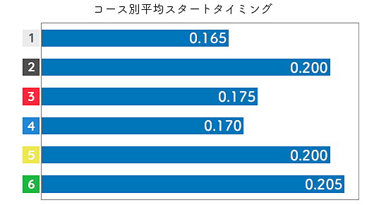 三松直美 STデータ1
