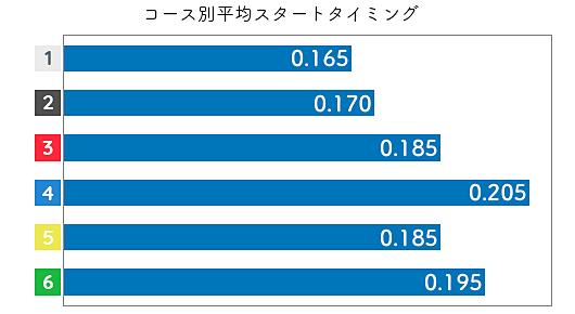 三松直美 STデータ3