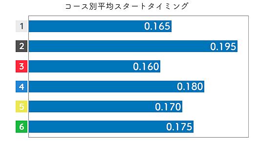 片岡恵里 STデータ1