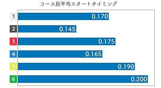 片岡恵里 STデータ3