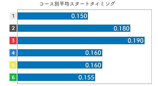 古賀千晶 STデータ1