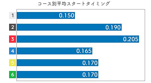 古賀千晶 STデータ3
