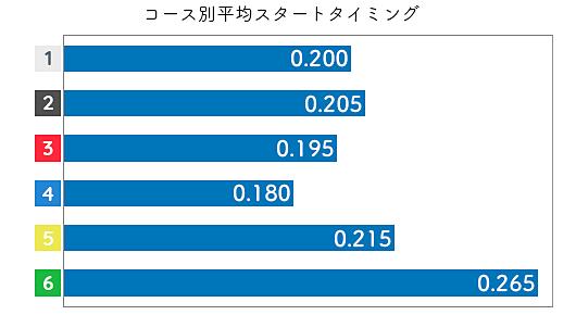野田祥子 STデータ1