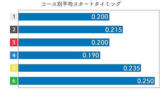 野田祥子 STデータ3