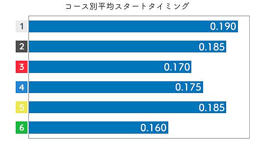 今井裕梨 STデータ1