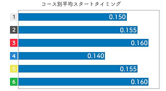 鈴木成美 STデータ3