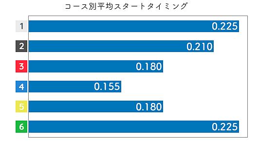 菅野はやか STデータ3