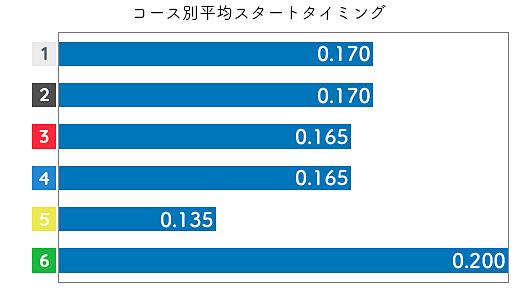 中西裕子 STデータ3