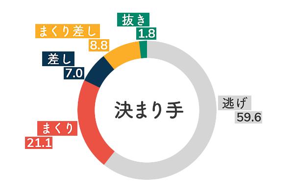 平田さやか 決まり手傾向2
