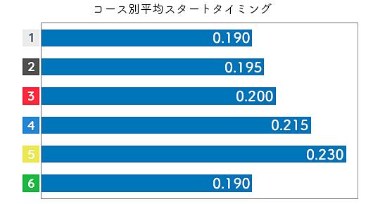 加藤綾 STデータ1