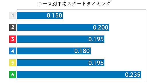 加藤綾 STデータ3