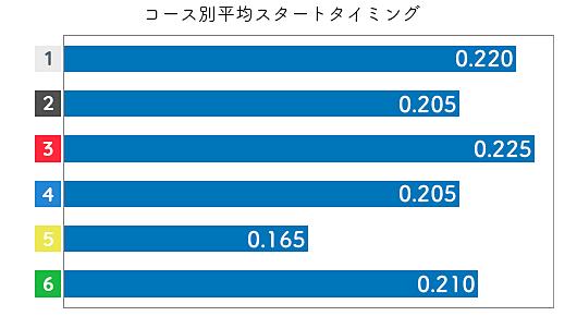 古川舞 STデータ1