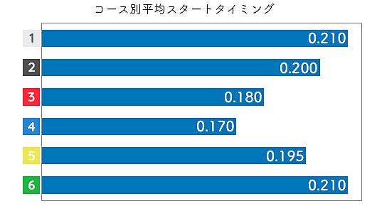 古川舞 STデータ3