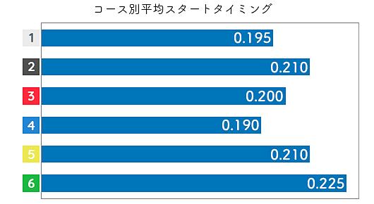 加藤奈月 STデータ1