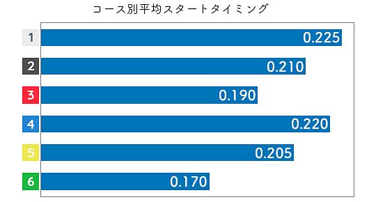 加藤奈月 STデータ3