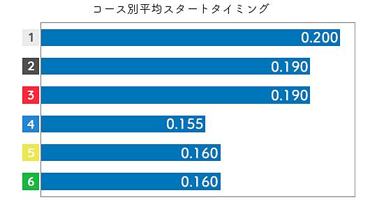 原加央理 STデータ1