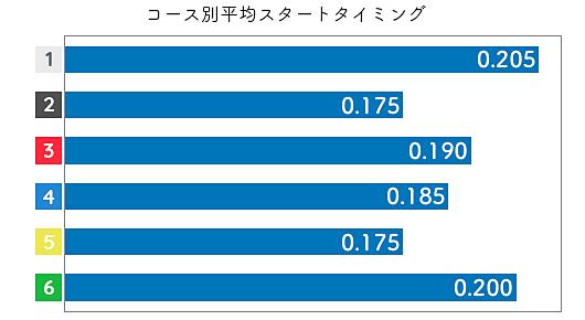 原加央理 STデータ3
